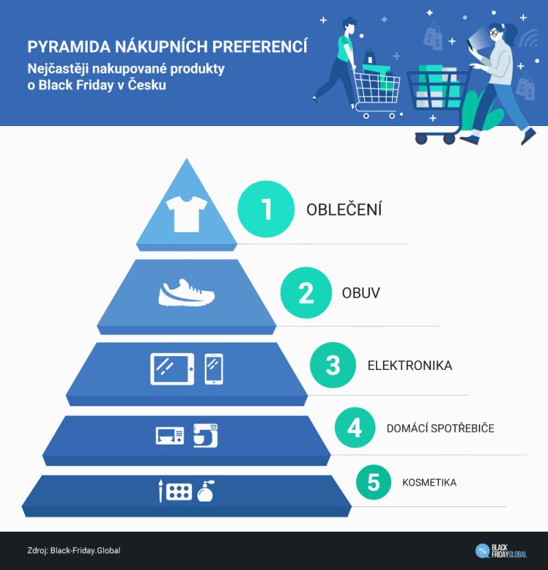 pyramida-nakupnich-preferenci-2018.png